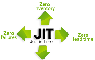 reaction about just in time inventory system