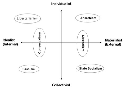 What Is Your Political Ideology?