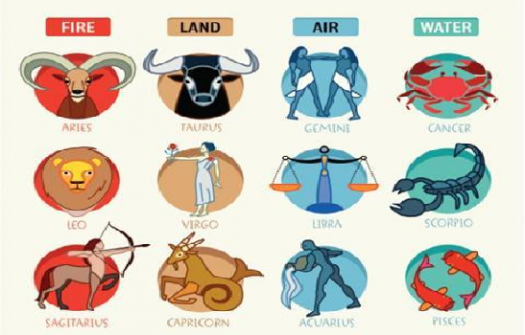 Astrological Sign Compatibility Quiz