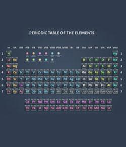 First 20 Elements In The Periodic Table Of Elements Quiz