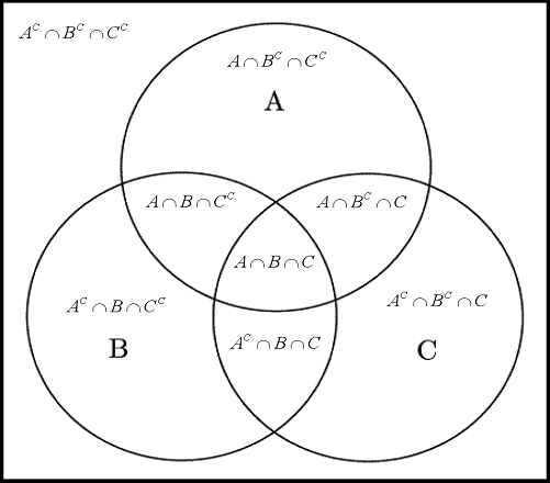 Venn Diagram And Operation On Sets Proprofs Quiz
