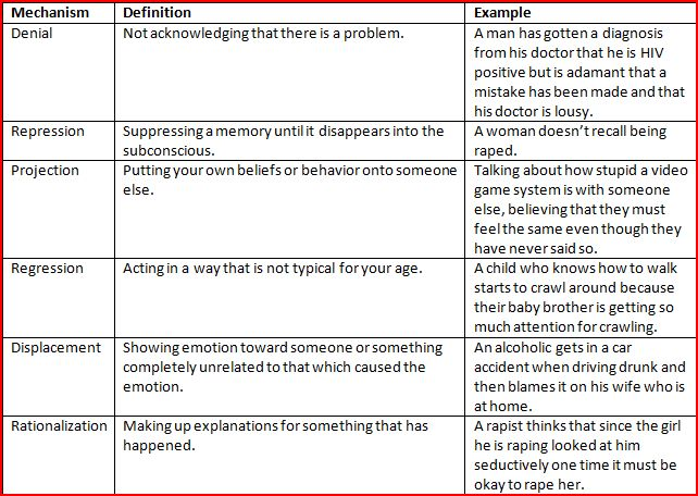 Freud's Psychoanalytic Theory on Case of Anna O.