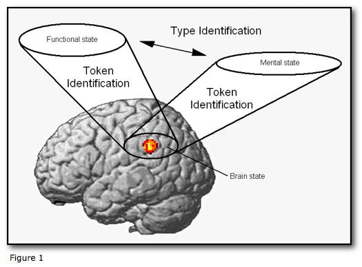 IDENTITY THEORY OF MIND PDF