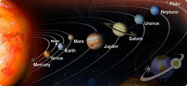 In Order of Planets From Sun Moon with It - Pics about space