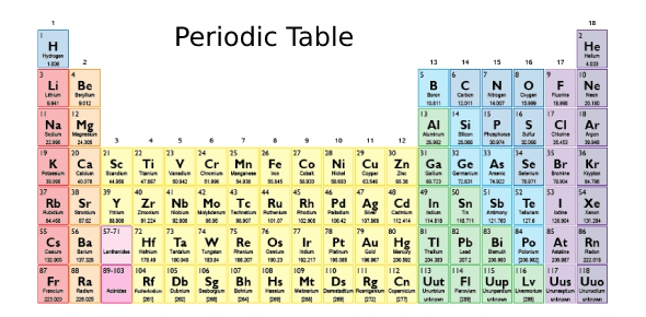 Which three groups of the periodic table contain the most elements which three groups of the periodic table contain the most elements proprofs urtaz Image collections