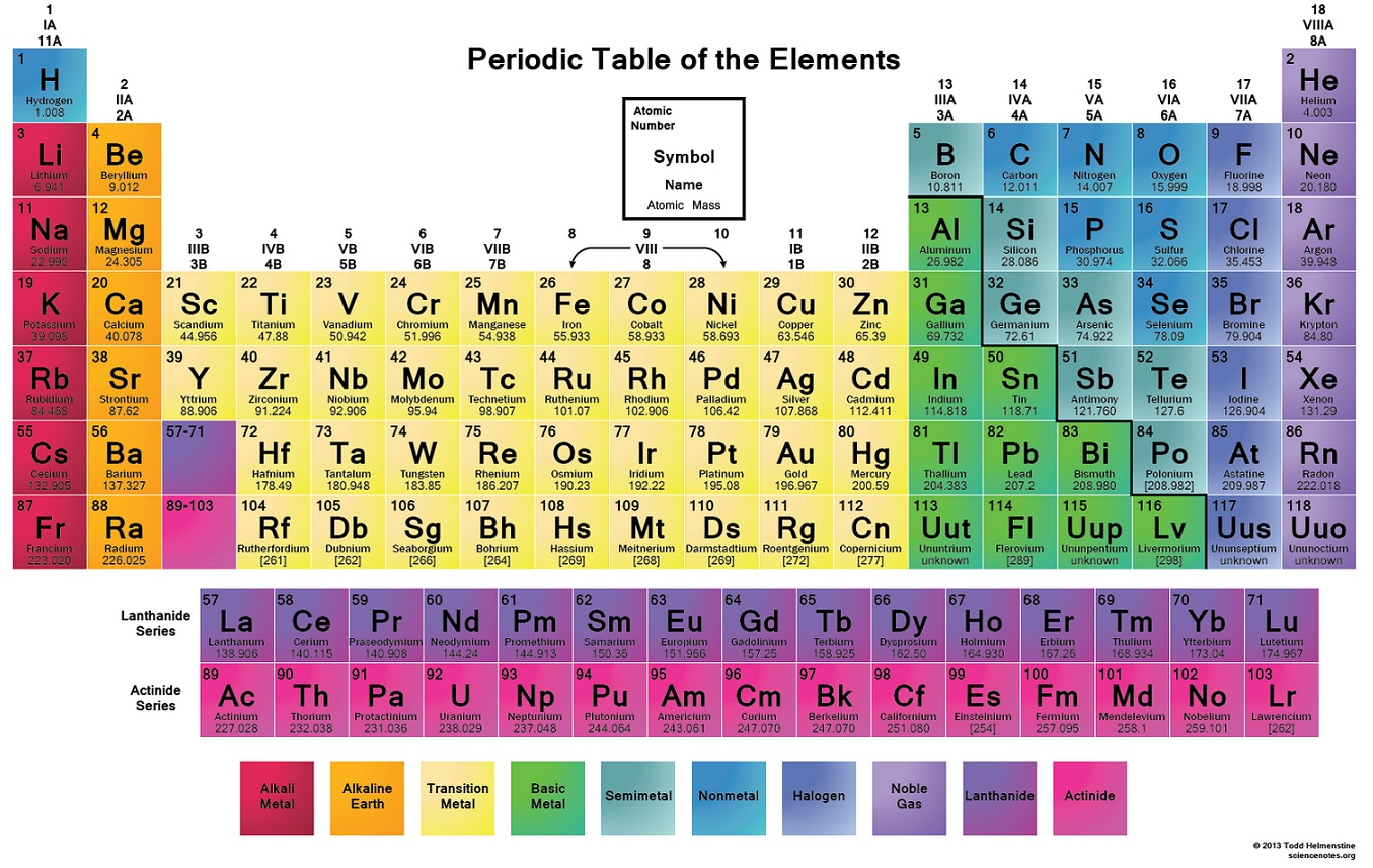 Jigsaw games by date page 3 of 6 periodic table urtaz Choice Image